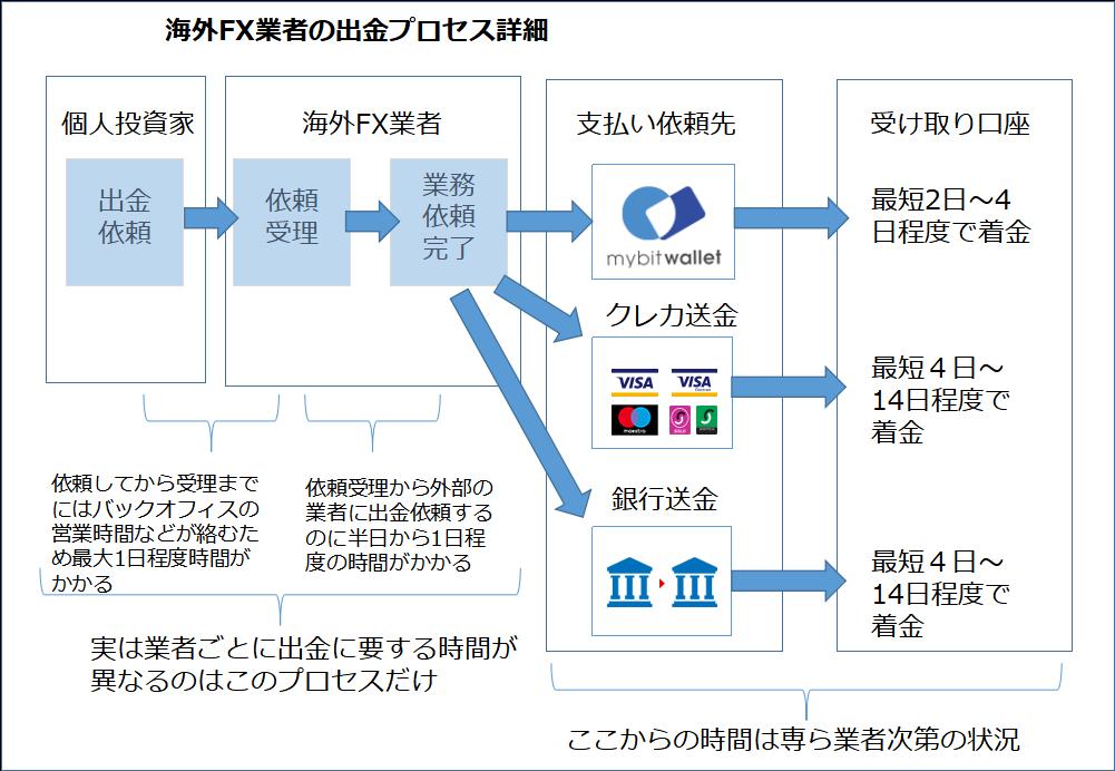 海外FX業者の出金の仕組み解説画像