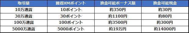 取引きボーナス計算表