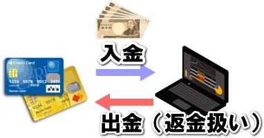 海外FXのクレジットカードでの入出金トラブル