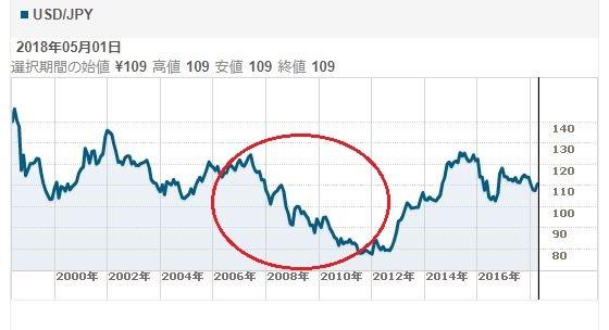 FXで1億円を稼いだ人が多い理由