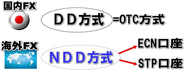 NDD方式の説明画像