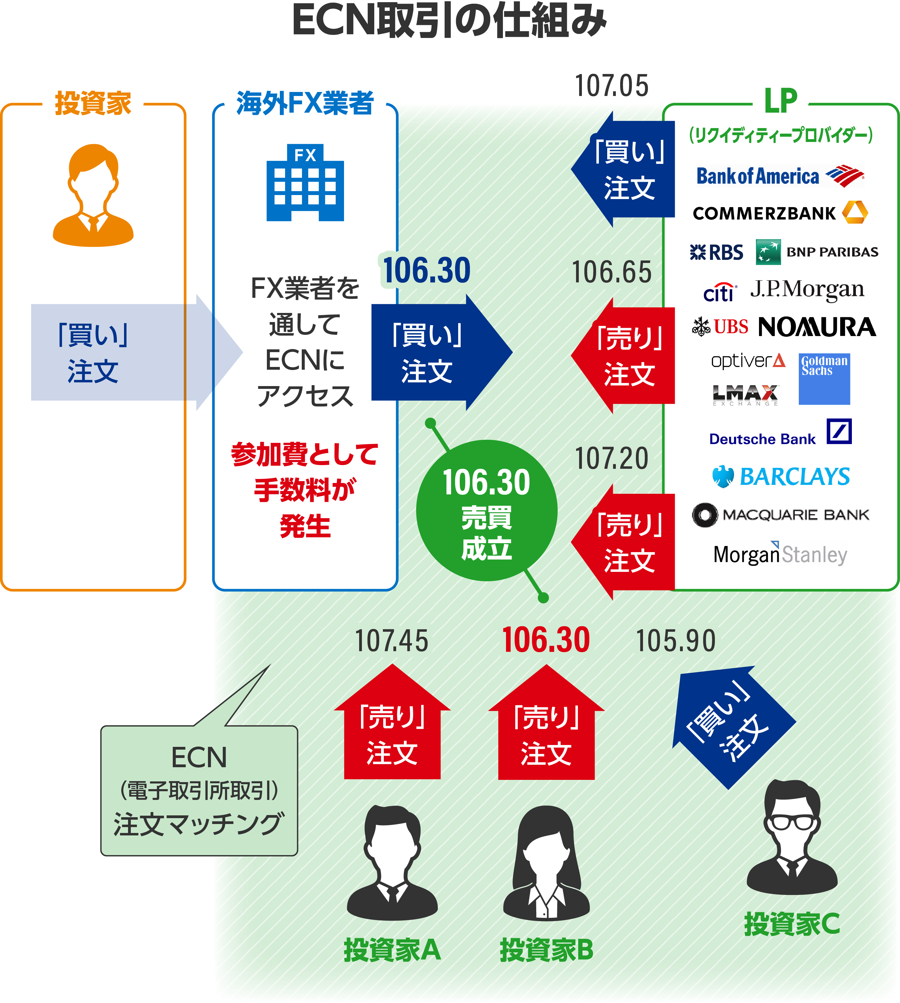 ECN口座の解説画像