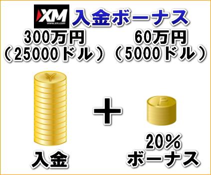 XM入金ボーナスの解説画像