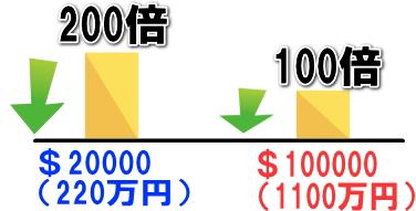 XMは口座保有額でレバレッジ規制