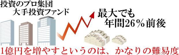 大手ファンドでも1億円UPは難しい
