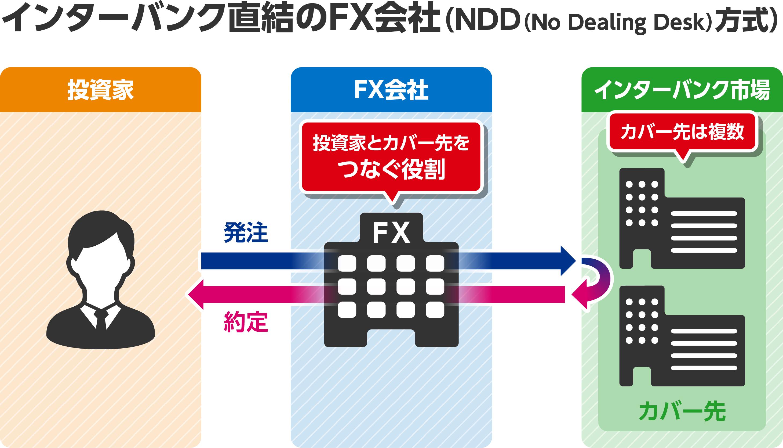 NDD方式の解説画像