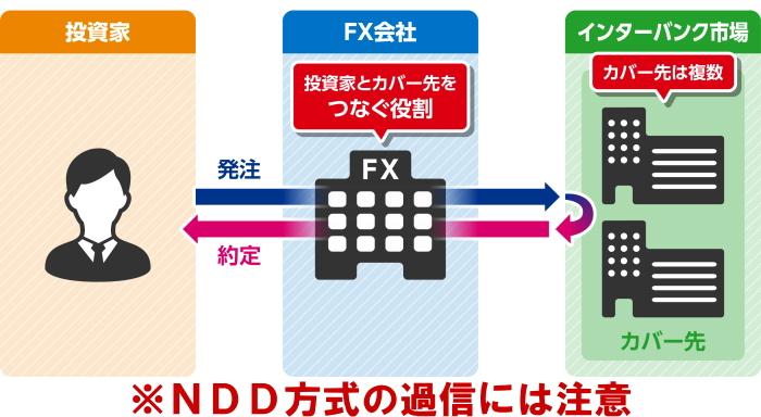 NDD方式はすべてNDDではない