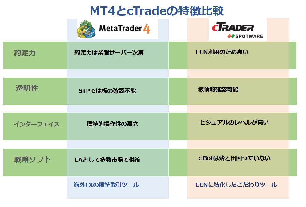 MT4とcTraderの比較表
