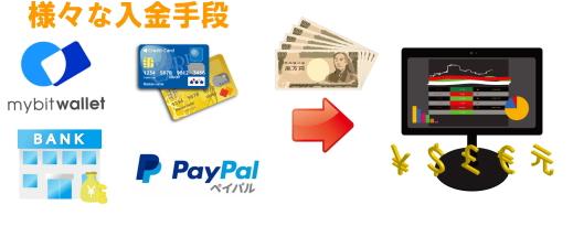 海外FXの様々な入金手段