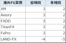 主要海外FX業者の時間設定
