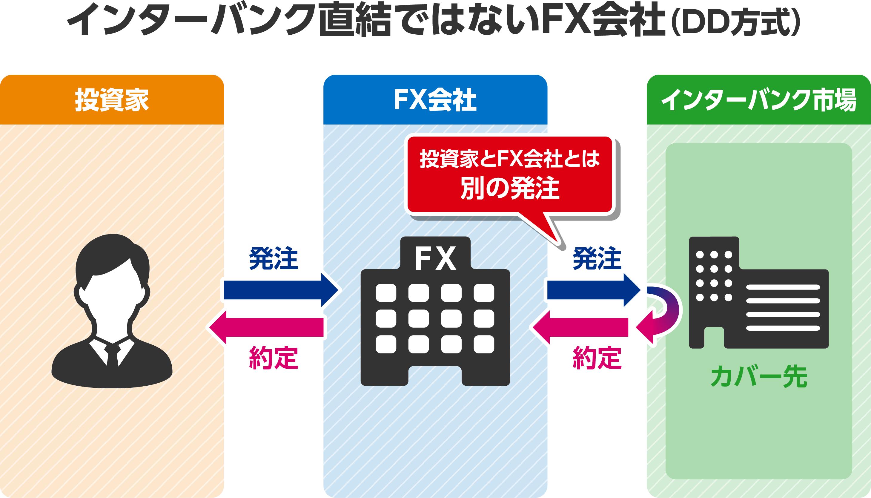 DD方式の解説画像