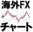 海外FXチャート