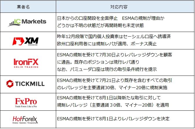 ESMA規制をうけての海外FX業者の対応