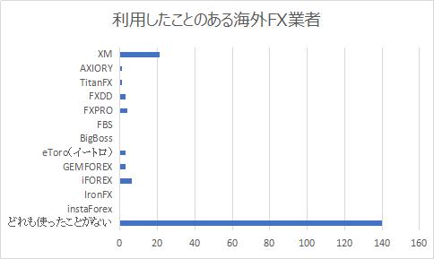 利用したことがある海外FXアンケート結果