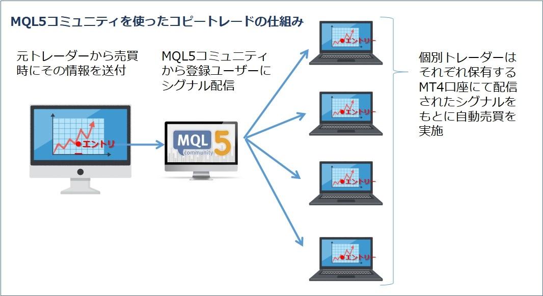 MQL5のコミュニティのシグナル配信の仕組み解説