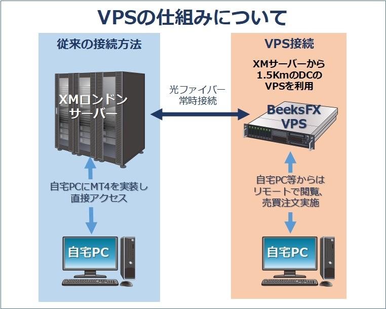 XMのVPSの仕組み解説画像