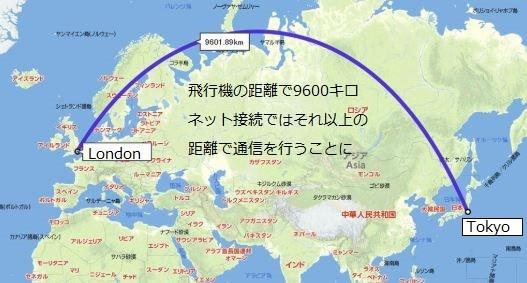 海外FXのサーバーの距離