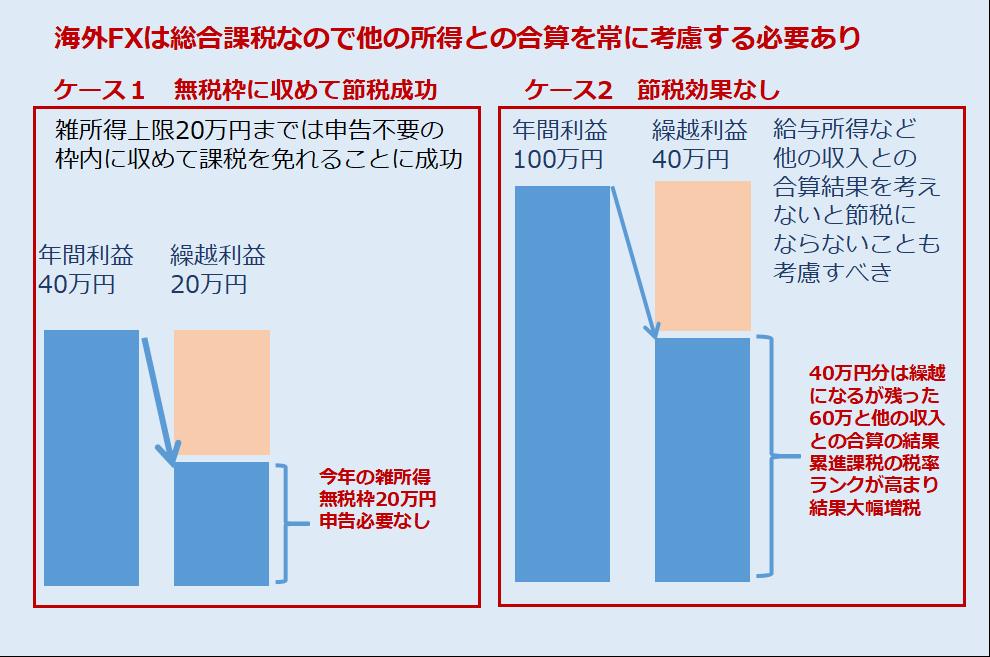 海外FX利益繰り延べ方法