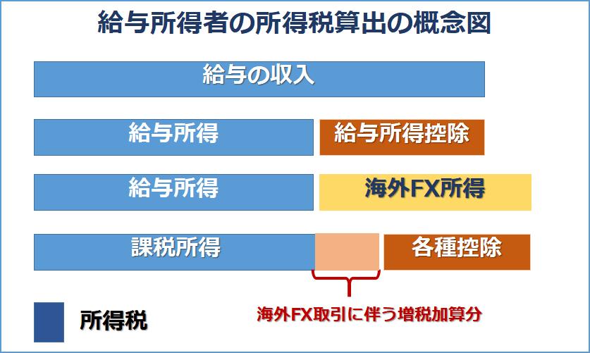 海外FXの利益は給与などほかの所得と合算される方