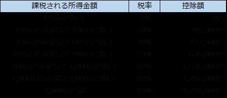 海外FXで累進税率が適用の場合