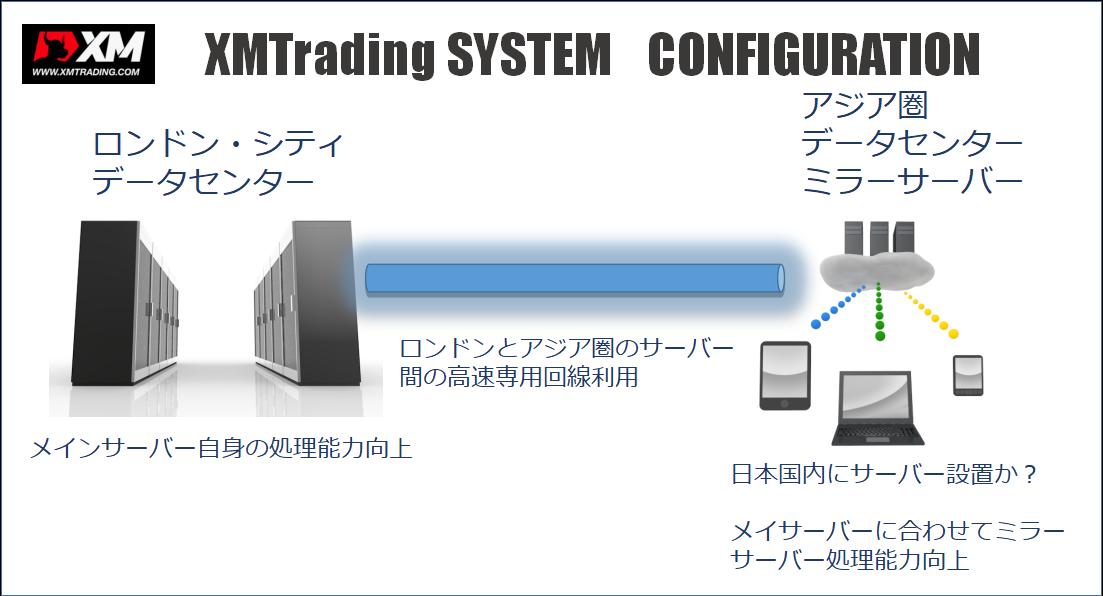 XMのサーバーについての解説