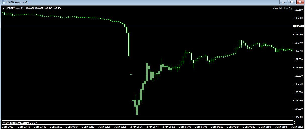 ドル円暴落時のXMのチャート画面